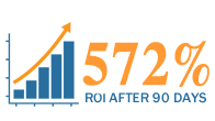 Janek clients received a 572% return on their investment from the training initiative after 90 days